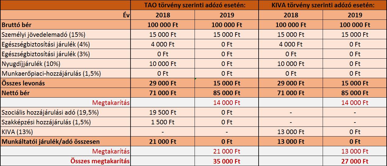 nyugdíj 2018 2019 tao kiva kánaán példa összehasonlítás