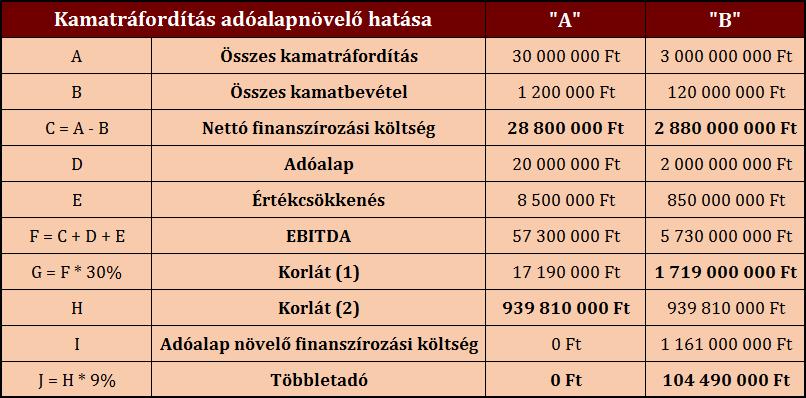 Kamatráfordítás adóalapnövelő hatása