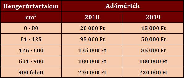 Regisztrációs adó mértéke 2018 2019