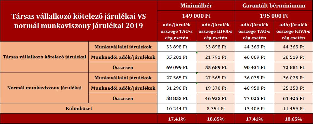 Társas vállalkozó kötelező járulékai vs normál munkaviszony 2019 Írisz Office adótervezés
