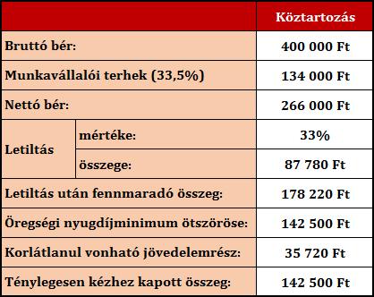 Milyen mértékű letiltás terhelheti a nettó bért Írisz Office adótervezés 2