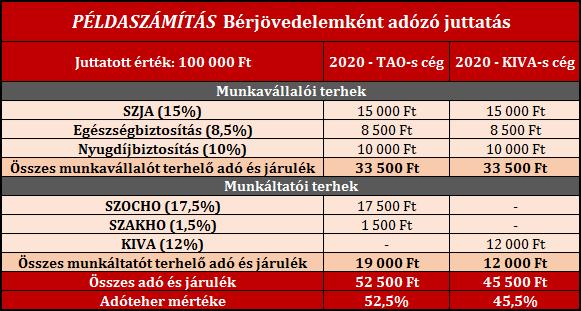 Cafeteria 2020 ÍriszOffice adótervezés példa 2