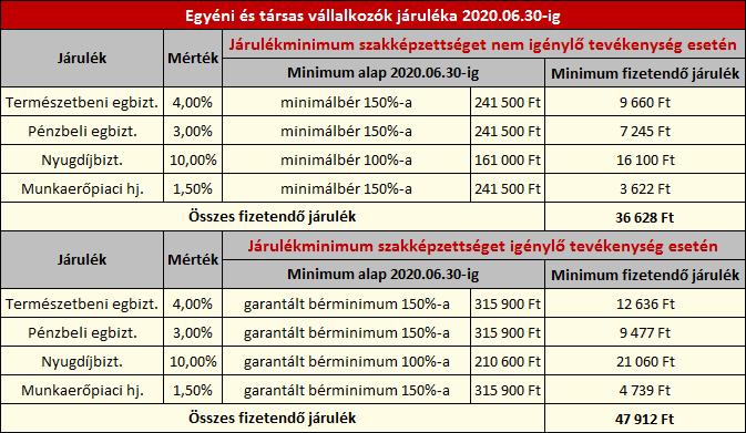 nyugdíjas kiegészítő jövedelme)